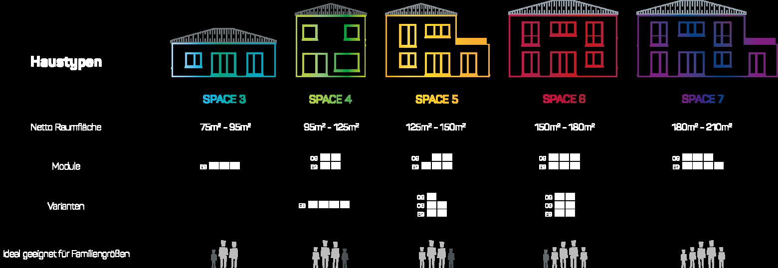 Deutsche Hausmanufaktur Space Hausytpen Übersicht